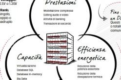 Infografica: l'importanza della giusta configurazione delle memorie nei server