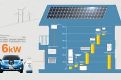Nissan Leaf: l'auto elettrica che alimenta anche casa e ufficio