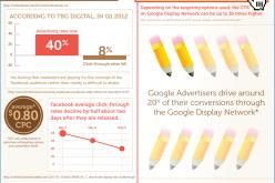 Dopo l'IPO è guerra aperta tra Facebook e Google (Infografica)