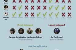 E i calciatori…come twittano? Ecco un'infografica