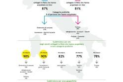Focus: L'utente italiano dell'e-commerce