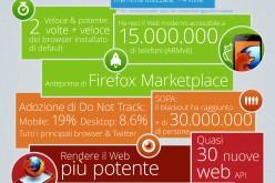 Il 2012 di Mozilla in una infografica