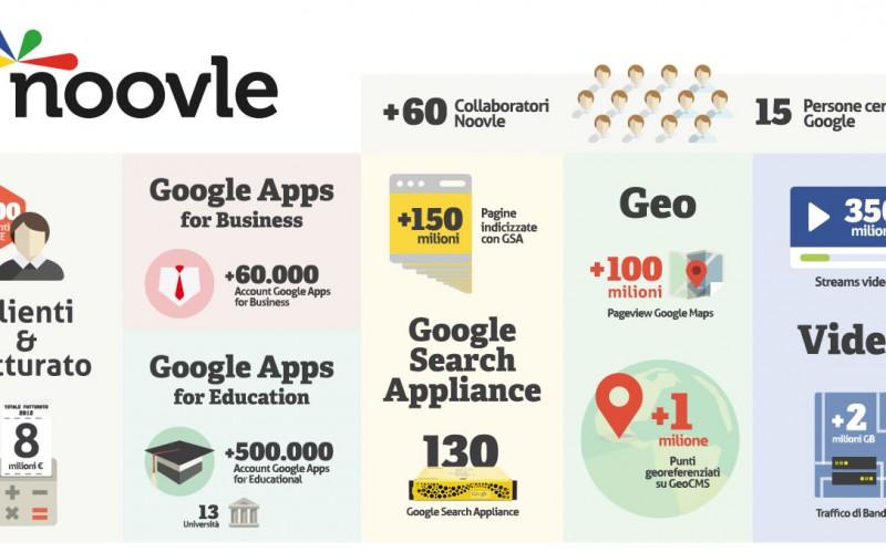 Nasce Noovle: il nuovo punto di riferimento per il mercato italiano del Cloud Computing