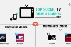 Social Tv: a giugno vola MTV Italia, si conferma Amici, sale Sky Tg24