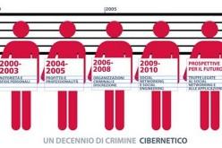 Un decennio all'insegna del crimine cibernetico