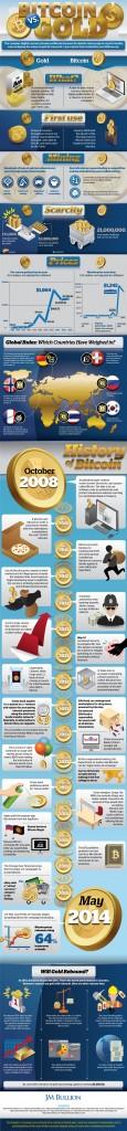 Infografica: Bitcoin Vs. Oro