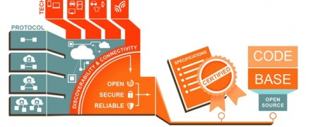 Open Interconnect Consortium standard Internet of Things