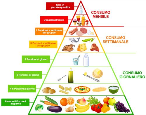 Risultato immagini per alimentazione sana piramide