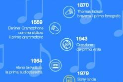Infografica: breve storia dei lettori musicali