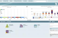 ZENCRM , la piattaforma web nata in Italia per il Customer Relationship Management delle P.M.I.