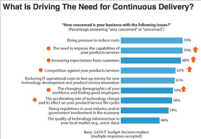 Sviluppo Software White Paper a download libero. Continuous Delivery: Automating the Deployment Pipeline