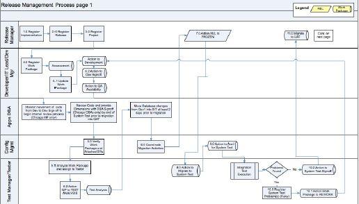 Deployment Management White Paper gratuito