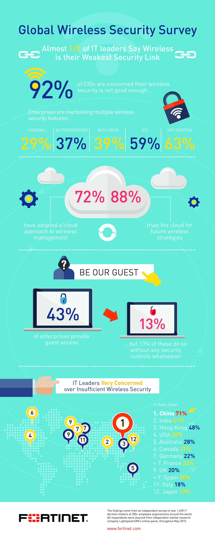 Global Wireless Security Survey