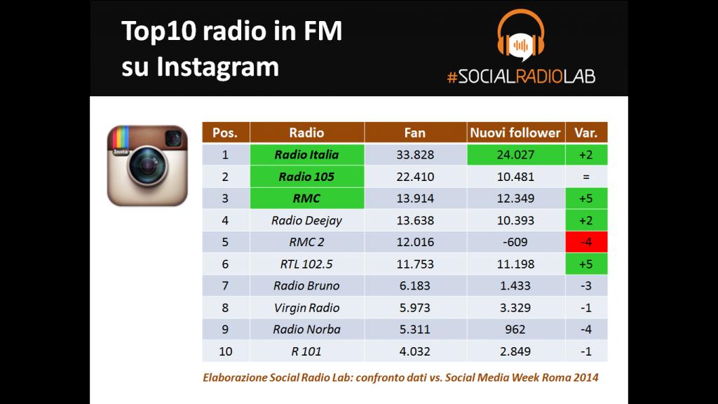 SocialRadioLab_Instagram