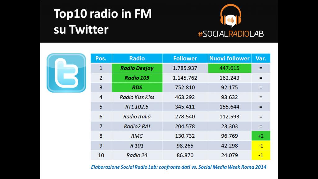 SocialRadioLab_Twitter