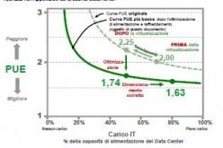 White Paper Virtualizzazione e cloud : come ottimizzare i consumi energetici