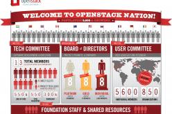 Google entra nella OpenStack Foundation