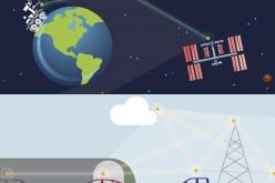 Ford sperimenta le tecnologie spaziali di comunicazione per sviluppare l'auto connessa del futuro