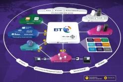 BT lancia il nuovo servizio gestito BT Connect Intelligence IWAN