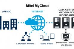 Mitel raggiunge il traguardo dei due milioni di utenti cloud