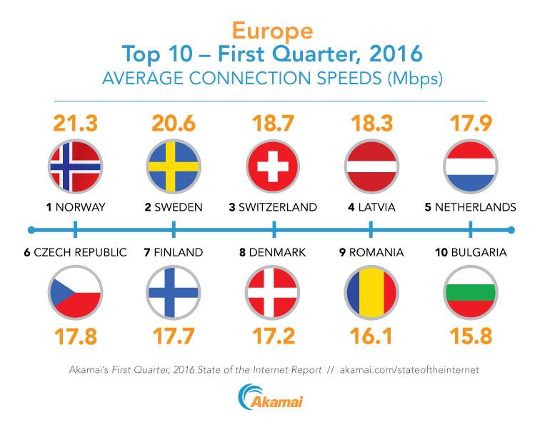 Europa_TOP 10 velocità connessione media Q1 2016