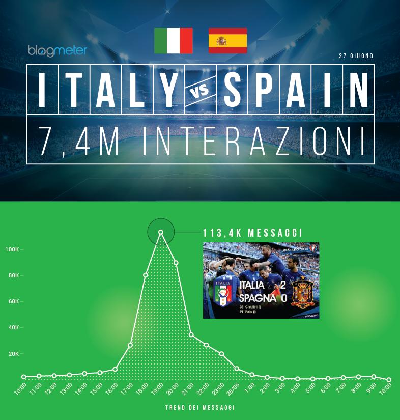 Infografica-ItaliavsSpagna