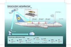 Lufthansa lancia internet a bordo dei voli a corto e medio raggio
