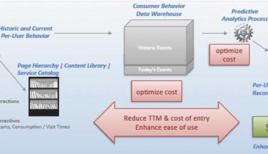 White Paper gratuito: una architettura Big Data per aumentare la visibilità sui clienti
