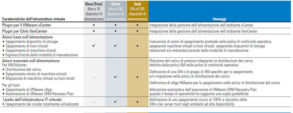 Protezione dell'alimentazione con UPS per ambienti IT virtualizzati