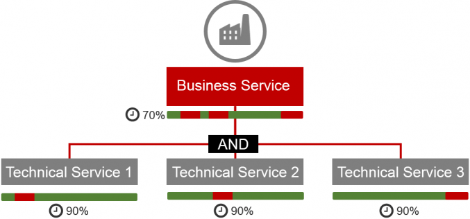 NetEye 3.9 – Business Service Monitoring in real-time