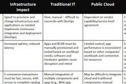 Frost&Sullivan : ecco cosa i CIO possono imparare dai CFO