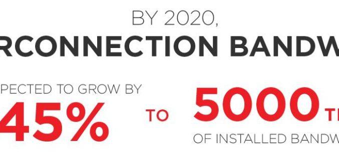 Infografica: il volume del traffico IP globale, entro il 2020