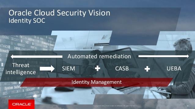 Oracle Identity SOC