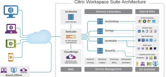 Citrix rende disponibile per i dispositivi Samsung il proprio workspace digitale unificato