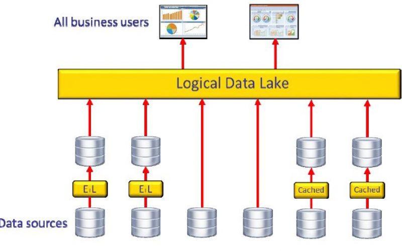 WhitePaper gratuito: sviluppare un data lake multifunzione grazie alla virtualizzazione dei dati