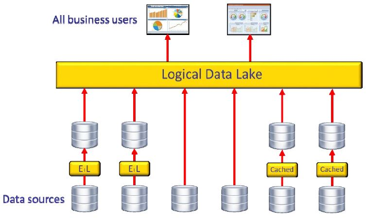 data lake white paper