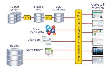 White Paper. Perché la virtualizzazione dei dati è la migliore tecnologia per sviluppare data warehouse logici bimodali