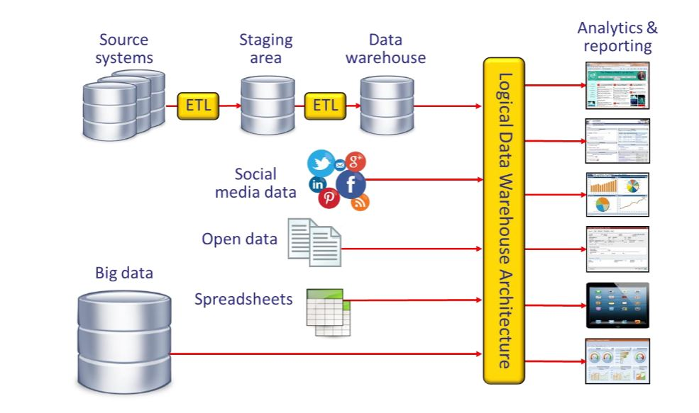 data warehouse logici bimodali