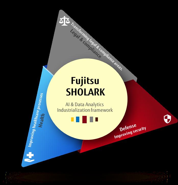 Fujitsu Sholark