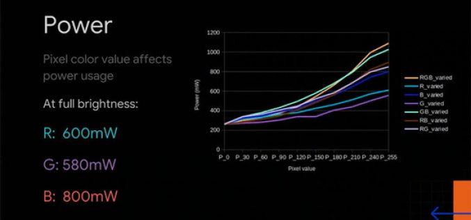 """La rivelazione di Google: """"Basta uno sfondo scuro per consumare meno batteria"""""""