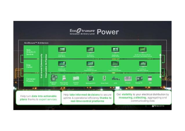 Schneider Electric rilascia EcoStruxure Power 2.0
