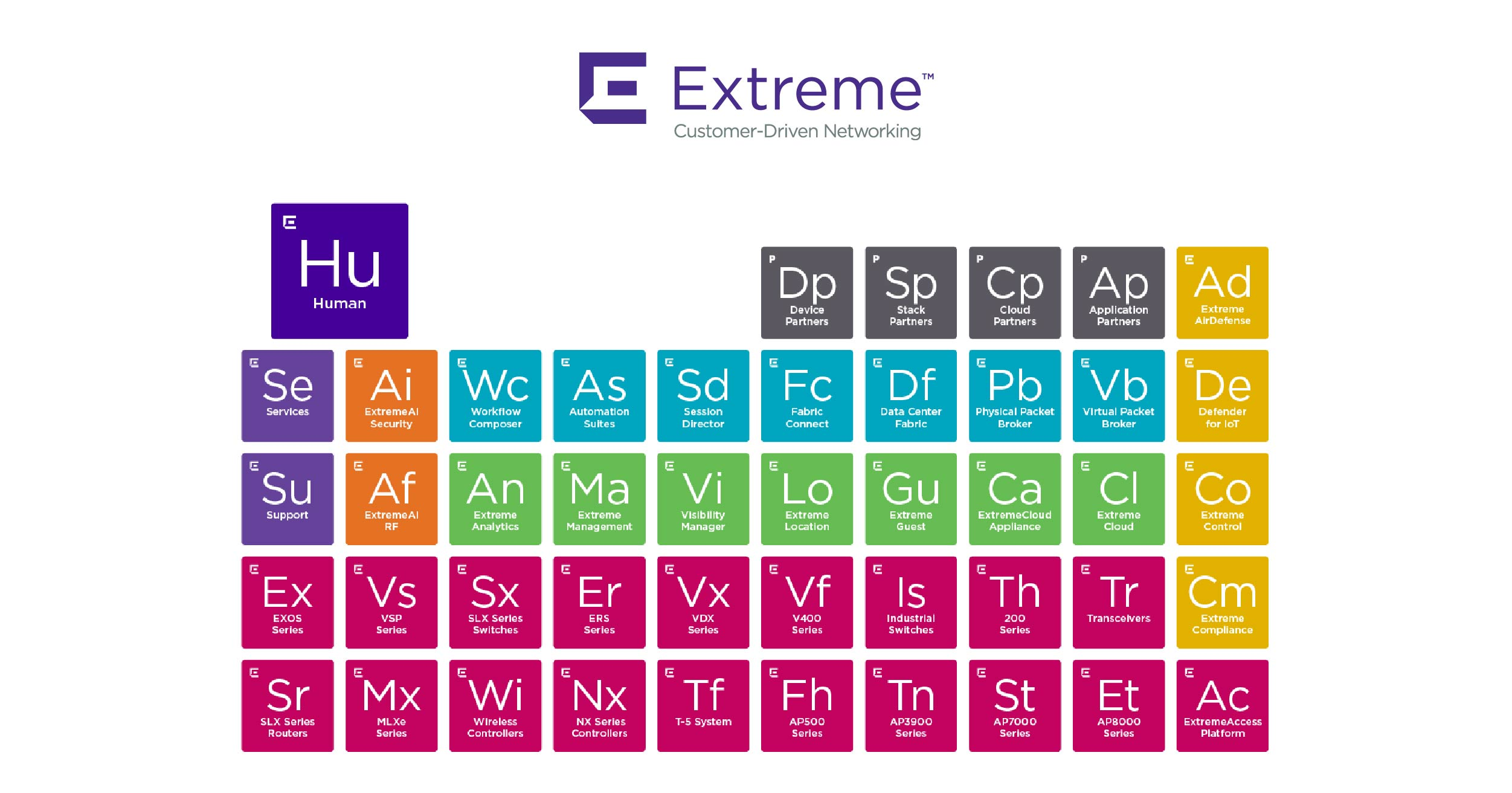 Extreme Networks annuncia Extreme Elements