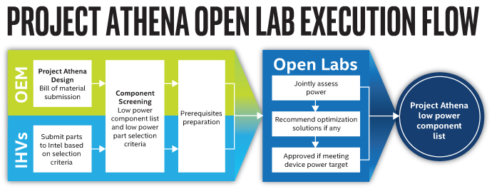 Intel presenta i Project Athena Open Labs