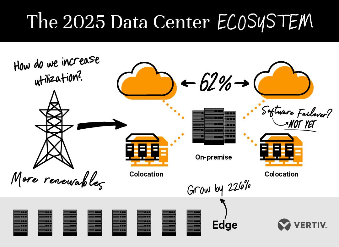 Data center: triplicazione dei siti edge entro il 2025