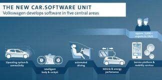 Una nuova unità operativa dedicata ai software per il Gruppo Volkswagen