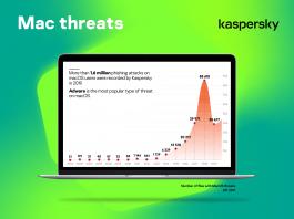 Gli attacchi di phishing contro gli utenti Apple sono aumentati del 9%