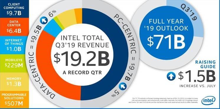 Fatturato Intel nel terzo trimestre 2019