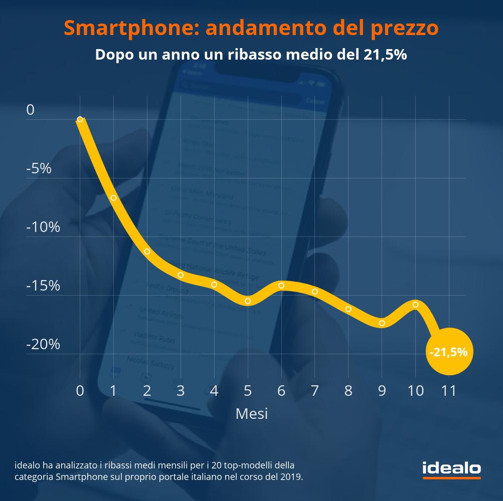 Andamento del prezzo per i migliori smartphone