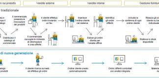 Produzione di componenti intelligente - white paper gratuito
