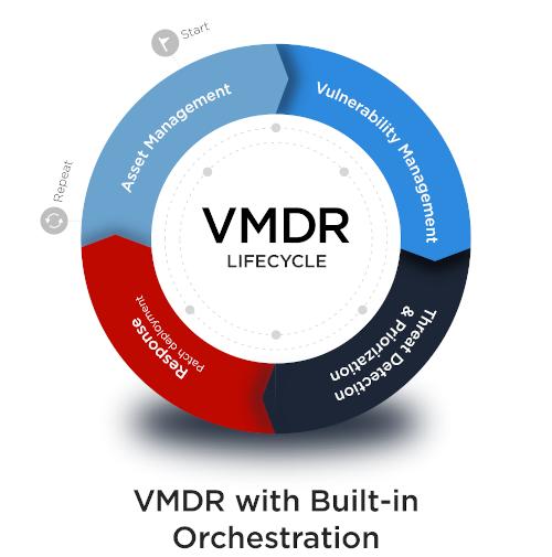 Annunciata la disponibilità di Qualys VMDR
